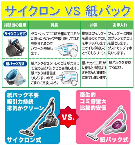 サイクロン掃除機と紙パック掃除機の特徴比較